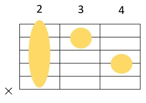 Bm7の基本形