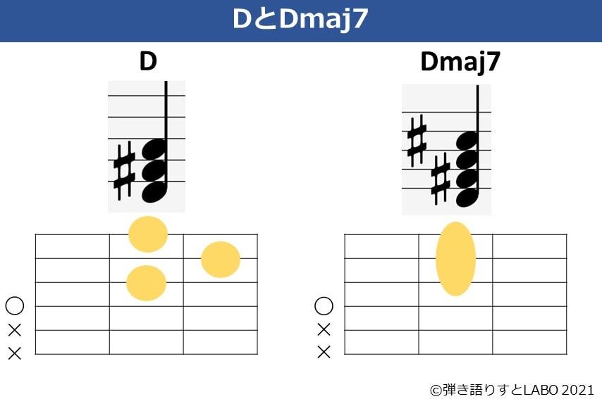 DとDmaj7の違い