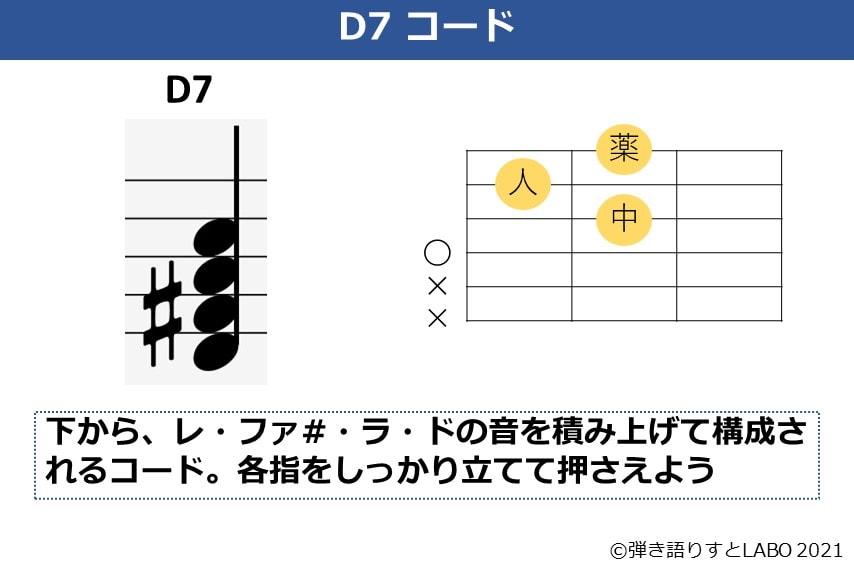 D7コードの解説資料