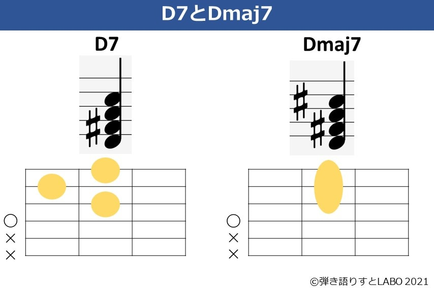 D7とDmaj7の違い