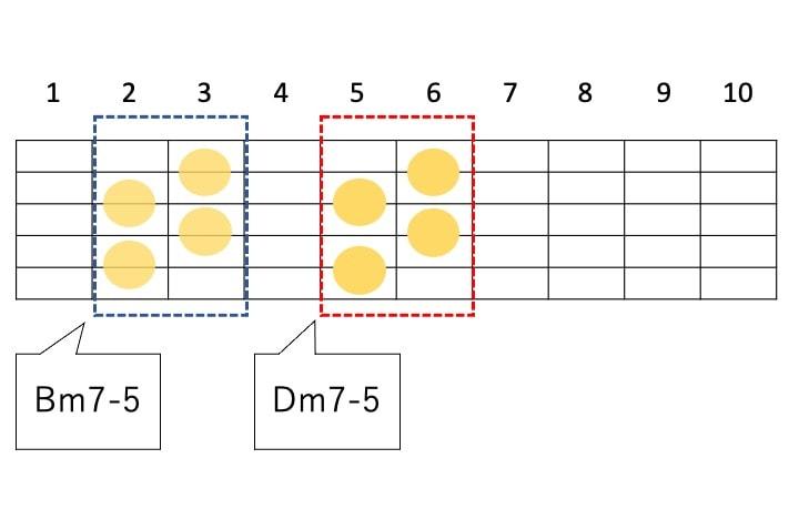 Dm7-5を平行移動させるとBm7-5となる