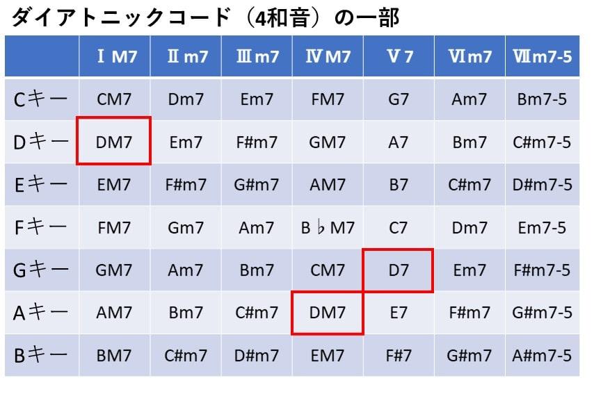4和音のダイアトニックコード