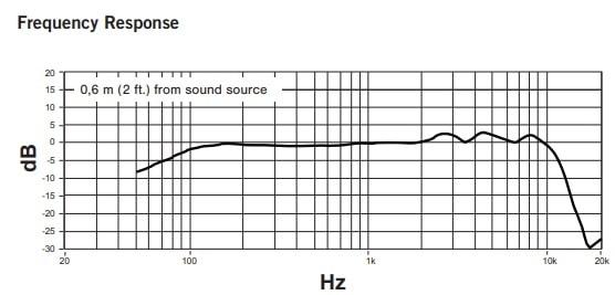 SHURE KSM8の周波数特性