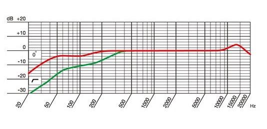 AKG P120の周波数特性