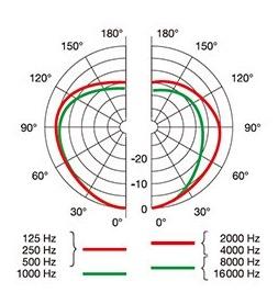 AKG P170の指向性