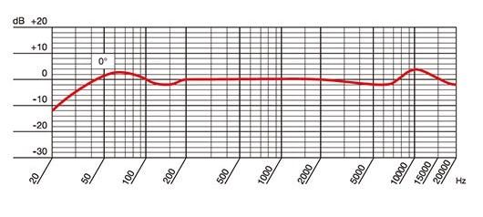 AKG P170の周波数特性