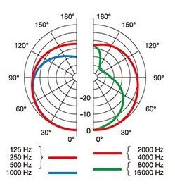 AKG P220の指向性