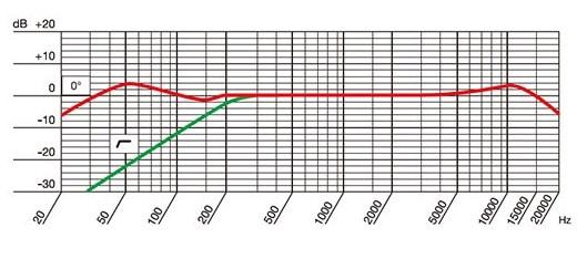 AKG P220の周波数特性