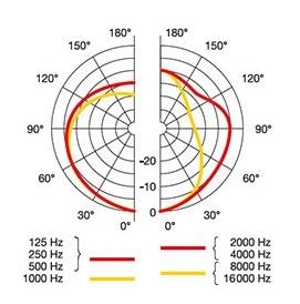 AKG P420 単一指向性の指向性