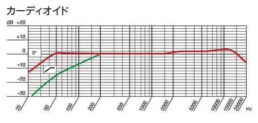 AKG P420 単一指向性の周波数特性