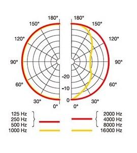 AKG P420 無指向性の指向性