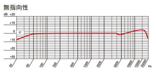 AKG P420 無指向性の周波数特性