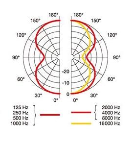 AKG P420 双指向性の指向性