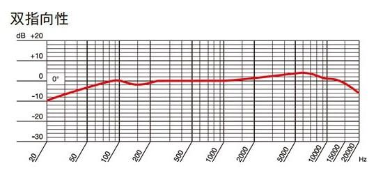 AKG P420 双指向性の周波数特性