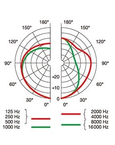 AKG P820 TUBE 単一指向性の指向性