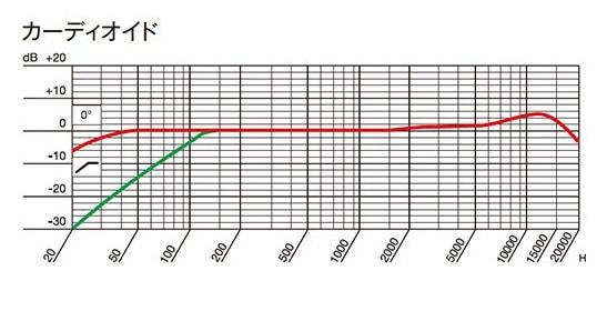 AKG P820 TUBE 単一指向性の周波数特性