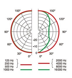 AKG P820 TUBE 無指向性の指向性