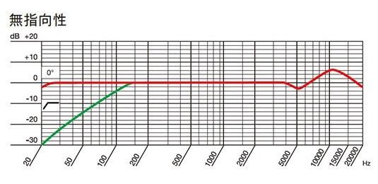 AKG P820 TUBE 無指向性の周波数特性