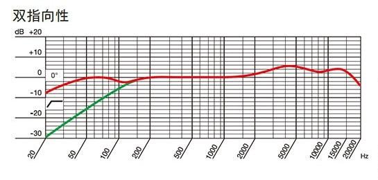 AKG P820 TUBE 双指向性の周波数特性