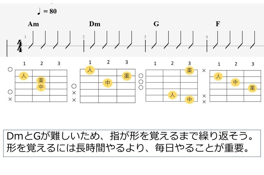 ギター練習用のAm-Dm-G-Fのコードフォームとストロークパターン