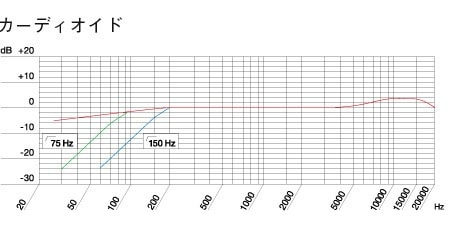 AKG C451Bの周波数特性