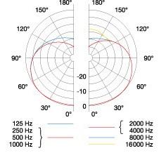 AKG C451Bの指向性