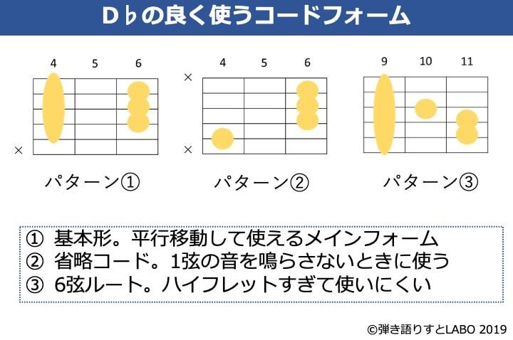 D♭のギターコードフォーム 3種類