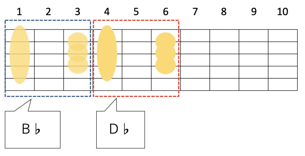 B♭とD♭はコードフォームは一緒でフレット位置が違うだけ