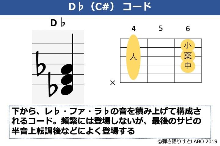 D♭の構成音とギターコードフォーム