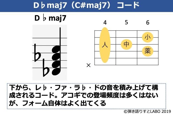 D♭maj7の構成音とギターコードフォーム
