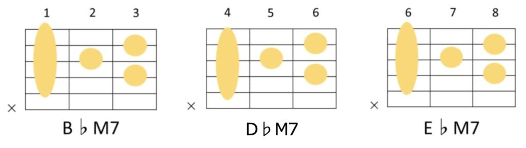 maj7のギターコードフォーム