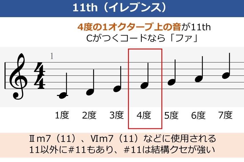 ギターのテンションコード、11thの説明資料