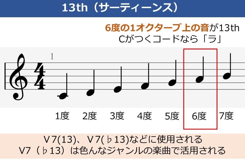 ギターのテンションコード、13thの説明資料