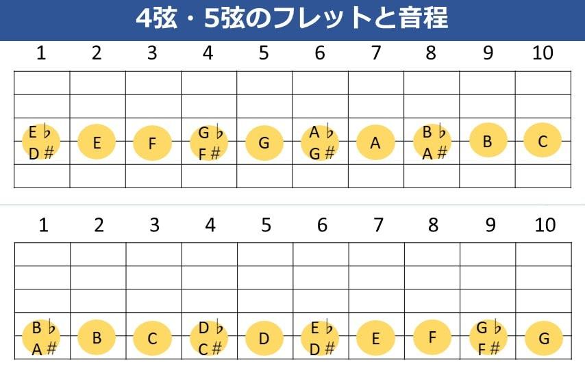 ギターの4弦・5弦の各フレットが何の音かを一覧にした図