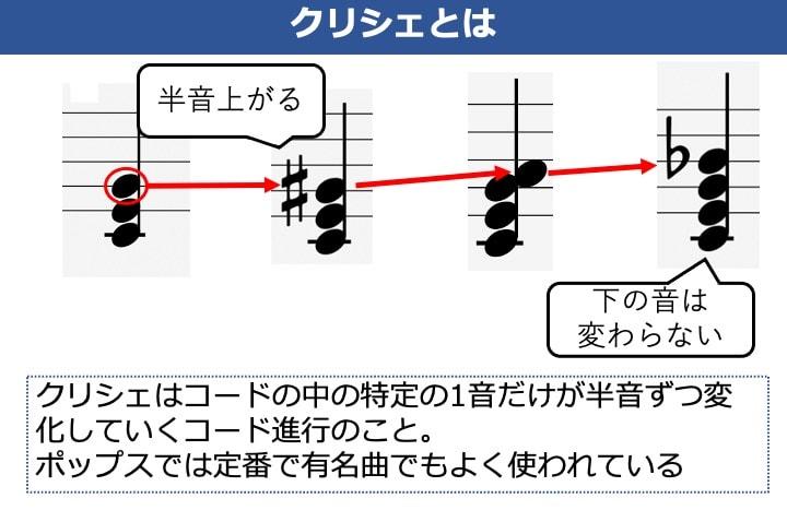 クリシェのコード進行の和音構成と解説した画像