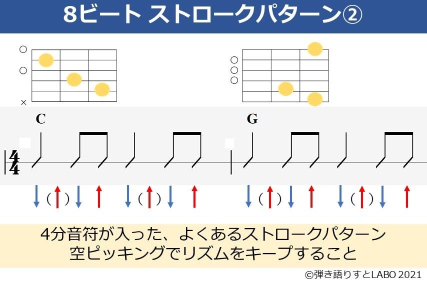 8ビートのストロークパターン2。ギターコードフォーム付き