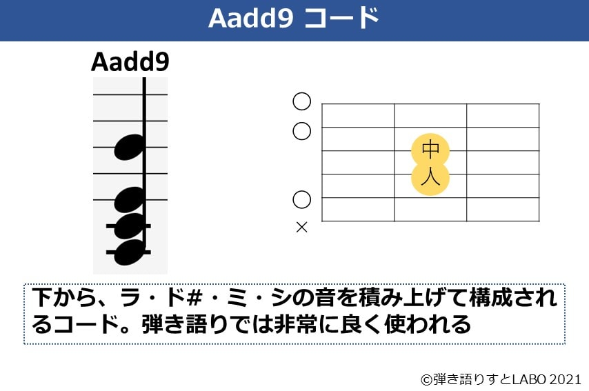 Aadd9コードのコードフォームと和音構成