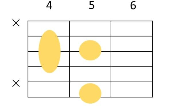 Adim 6弦ルートのコードフォーム