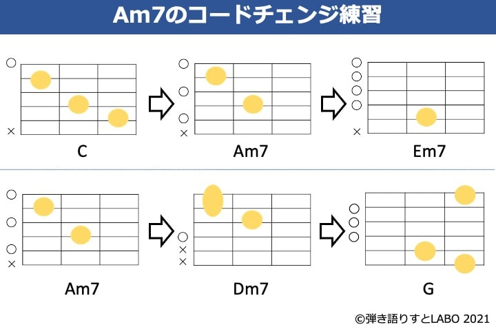 Am7を絡めたコードチェンジ練習譜例