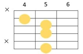 Am7-5の6弦5Fをルートにしたコードフォーム