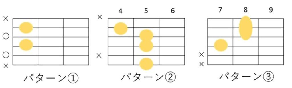 Am7-5のコードフォーム 3種類