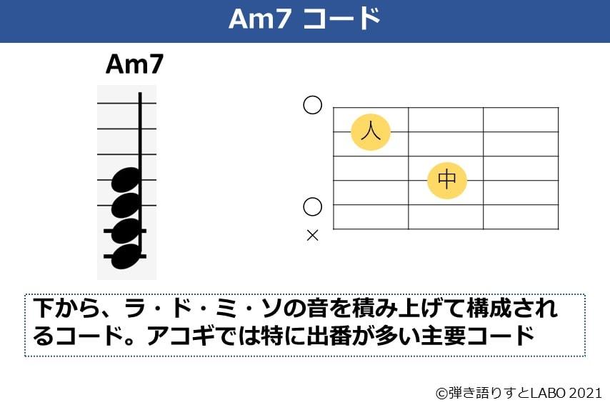 Am7コードの解説