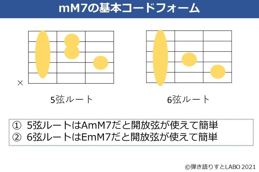 mM7コードの5弦ルート、6弦ルートの基本フォーム