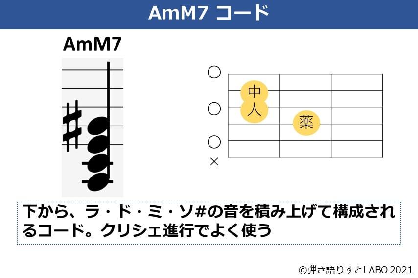 AmM7コードのコードフォームと和音の構成