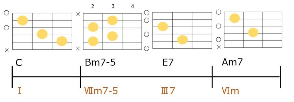 セカンダリードミナントを使ったC→Bm7-5→E7→Am7のコード進行とギターコードフォーム