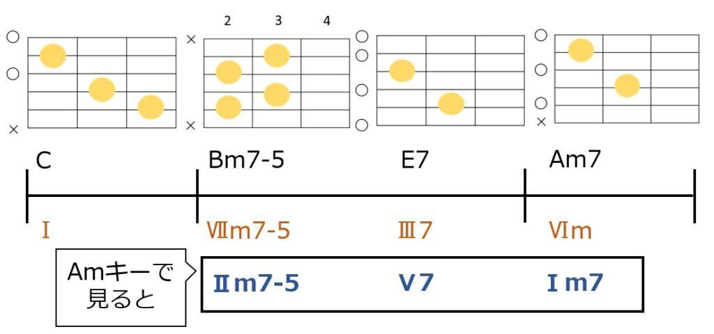C-Bm7-5-E7-Am7のコード進行。Aマイナーキーで見るとツーファイブワンになっている