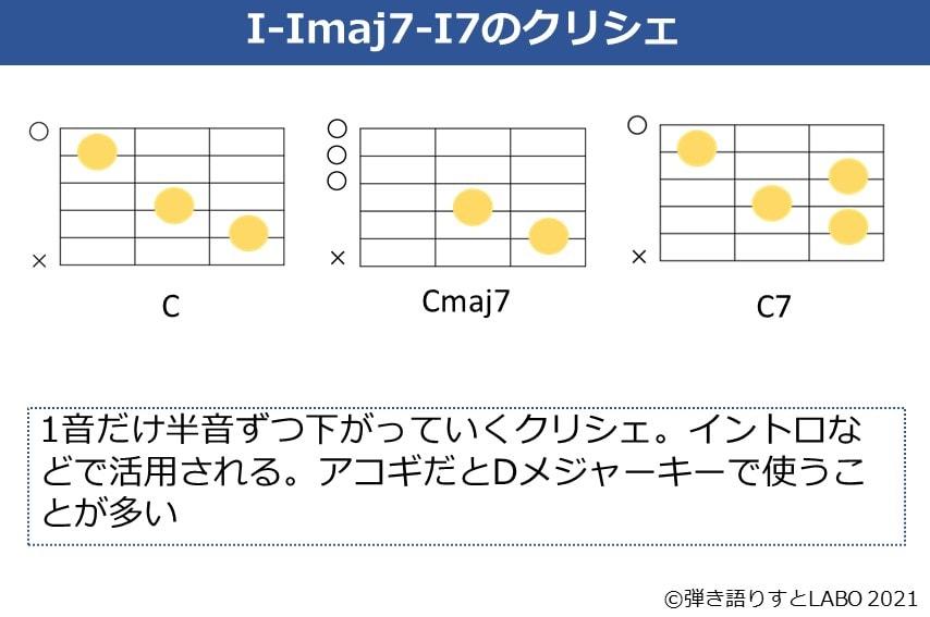 C-Cmaj7-C7のコードフォームとクリシェの説明
