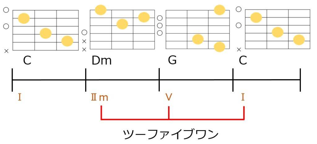 ツーファイブワンのコード進行とギターコードフォーム