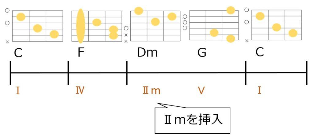 コード進行にⅡmを挿入してツーファイブを作るパターン。ギターコードフォーム付き