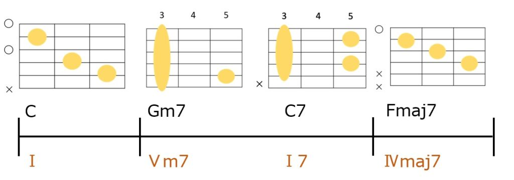 C-Gm7-C7-Fmaj7のコード進行とギターコードフォーム